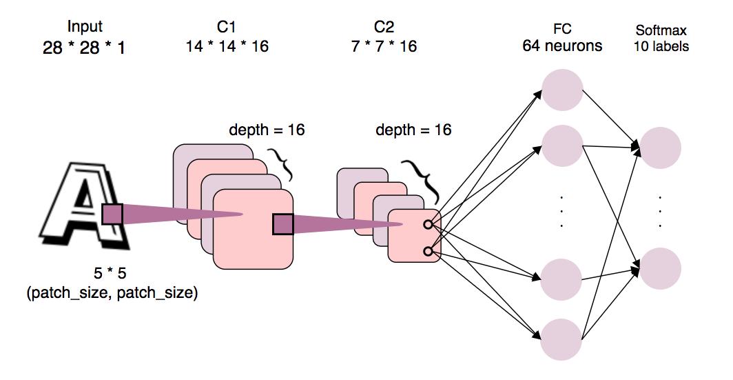LeeMeng - Simple Convolutional Neural Network using TensorFlow