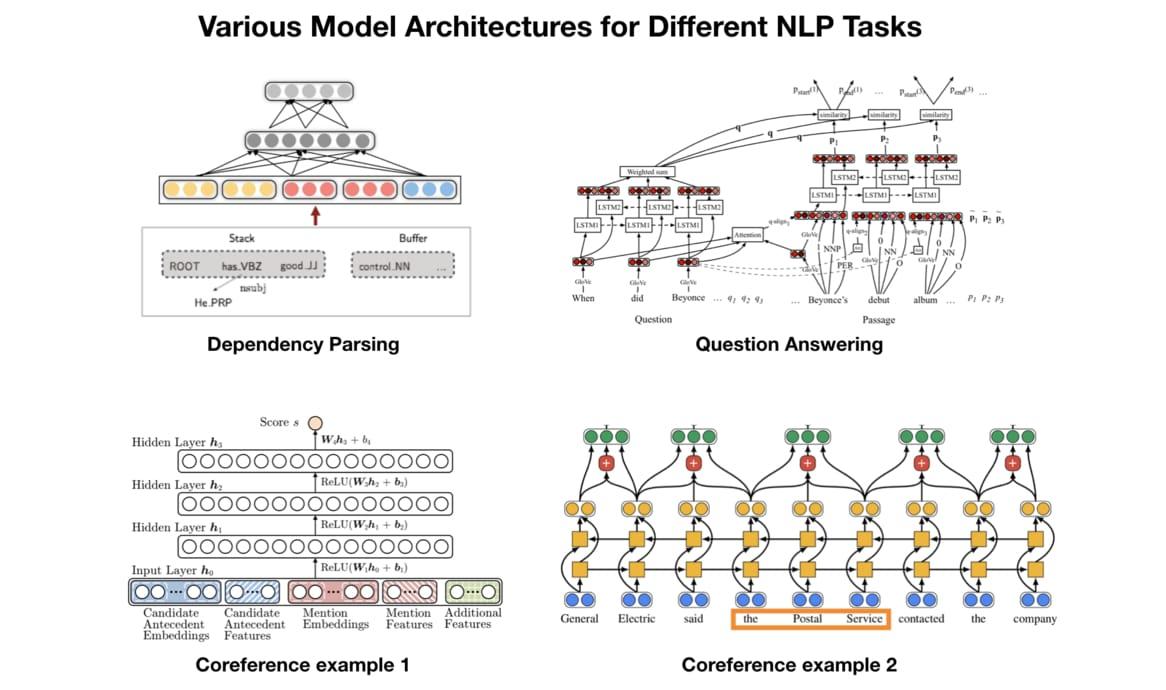 LeeMeng - 進擊的BERT:NLP 界的巨人之力與遷移學習