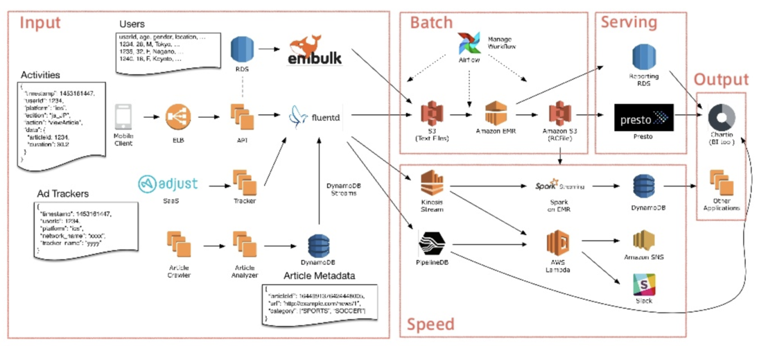 LeeMeng - 一段Airflow 與資料工程的故事:談如何用Python 追