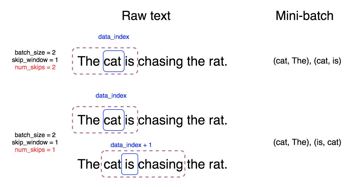 LeeMeng - Find Word Semantic by Using Word2vec in TensorFlow